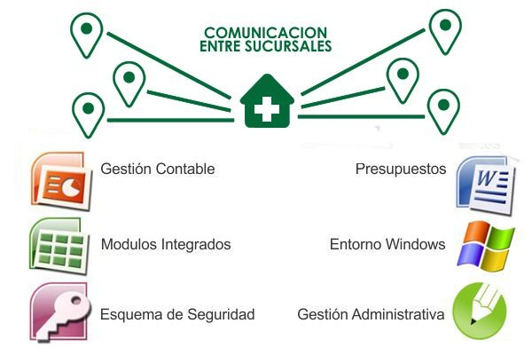 Software punto de venta para farmacias - Entorno Windows & Gestión en Red